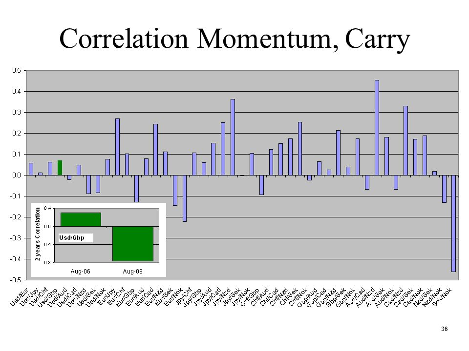 36 Correlation Momentum, Carry