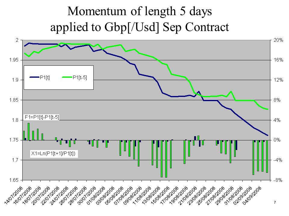 7 Momentum of length 5 days applied to Gbp[/Usd] Sep Contract