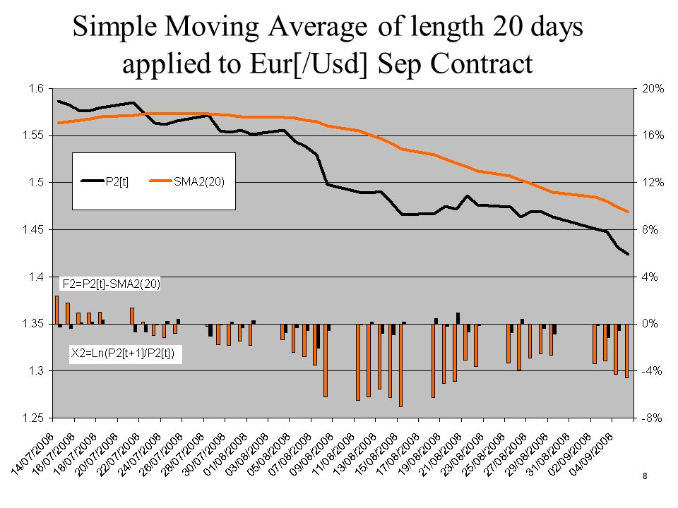 8 Simple Moving Average of length 20 days applied to Eur[/Usd] Sep Contract