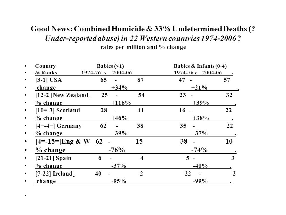 Good News: Combined Homicide & 33% Undetermined Deaths (.