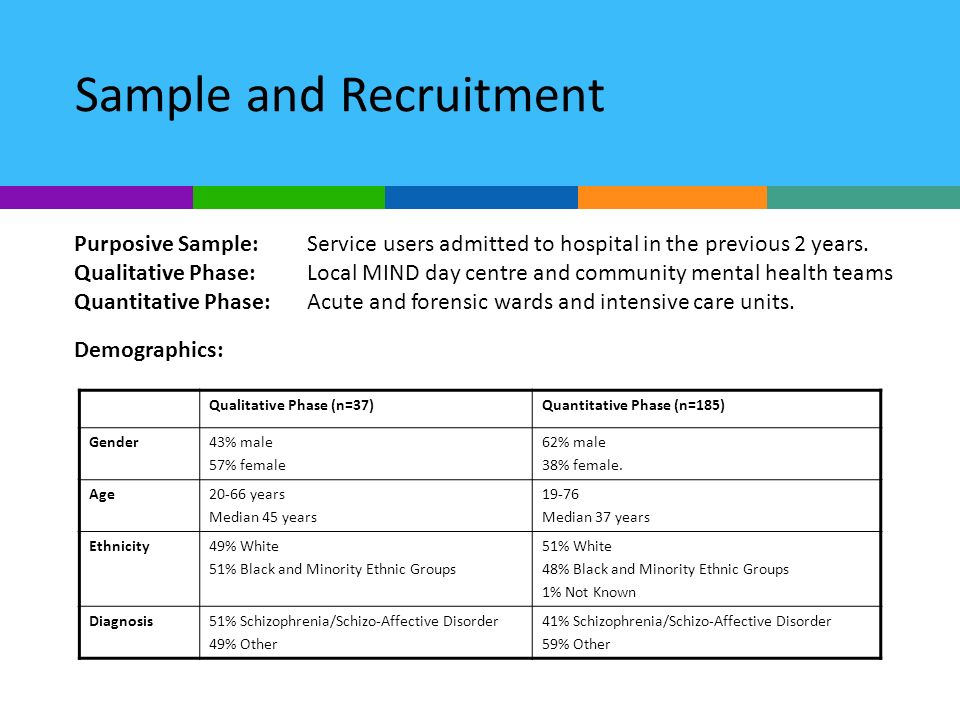 Sample and Recruitment Purposive Sample:Service users admitted to hospital in the previous 2 years. Qualitative Phase: Local MIND day centre and commu