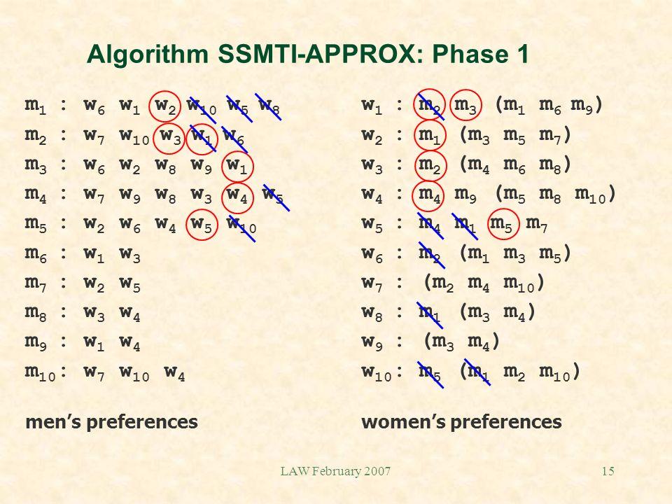 LAW February 200715 Algorithm SSMTI-APPROX: Phase 1 m 1 : w 6 w 1 w 2 w 10 w 5 w 8 w 1 : m 2 m 3 (m 1 m 6 m 9 ) m 2 : w 7 w 10 w 3 w 1 w 6 w 2 : m 1 (m 3 m 5 m 7 ) m 3 : w 6 w 2 w 8 w 9 w 1 w 3 : m 2 (m 4 m 6 m 8 ) m 4 : w 7 w 9 w 8 w 3 w 4 w 5 w 4 : m 4 m 9 (m 5 m 8 m 10 ) m 5 : w 2 w 6 w 4 w 5 w 10 w 5 : m 4 m 1 m 5 m 7 m 6 : w 1 w 3 w 6 : m 2 (m 1 m 3 m 5 ) m 7 : w 2 w 5 w 7 : (m 2 m 4 m 10 ) m 8 : w 3 w 4 w 8 : m 1 (m 3 m 4 ) m 9 : w 1 w 4 w 9 : (m 3 m 4 ) m 10 : w 7 w 10 w 4 w 10 : m 5 (m 1 m 2 m 10 ) mens preferenceswomens preferences