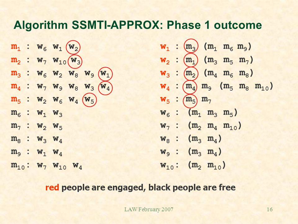 LAW February 200716 Algorithm SSMTI-APPROX: Phase 1 outcome m 1 : w 6 w 1 w 2 w 1 : m 3 (m 1 m 6 m 9 ) m 2 : w 7 w 10 w 3 w 2 : m 1 (m 3 m 5 m 7 ) m 3