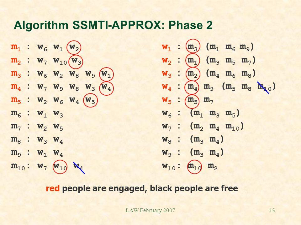 LAW February 200719 Algorithm SSMTI-APPROX: Phase 2 m 1 : w 6 w 1 w 2 w 1 : m 3 (m 1 m 6 m 9 ) m 2 : w 7 w 10 w 3 w 2 : m 1 (m 3 m 5 m 7 ) m 3 : w 6 w