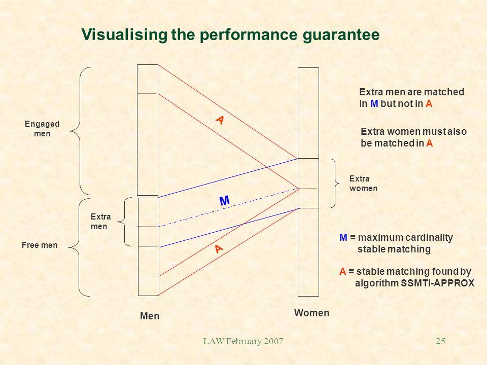 LAW February 200725 Visualising the performance guarantee Engaged men Free men Extra men Extra women M A A Men Women M = maximum cardinality stable ma