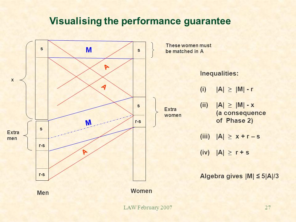 LAW February 200727 Visualising the performance guarantee Extra men Extra women M A A Men Women Inequalities: (i)|A| |M| - r (ii)|A| |M| - x (a consequence of Phase 2) (iii)|A| x + r – s (iv)|A| r + s Algebra gives |M| 5|A|/3 M s r-s s s s A These women must be matched in A x