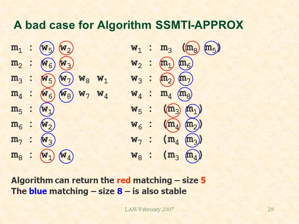 LAW February 200729 A bad case for Algorithm SSMTI-APPROX m 1 : w 5 w 2 w 1 : m 3 (m 8 m 5 ) m 2 : w 6 w 3 w 2 : m 1 m 6 m 3 : w 5 w 7 w 8 w 1 w 3 : m 2 m 7 m 4 : w 6 w 8 w 7 w 4 w 4 : m 4 m 8 m 5 : w 1 w 5 : (m 3 m 1 ) m 6 : w 2 w 6 : (m 4 m 2 ) m 7 : w 3 w 7 : (m 4 m 3 ) m 8 : w 1 w 4 w 8 : (m 3 m 4 ) Algorithm can return the red matching – size 5 The blue matching – size 8 – is also stable