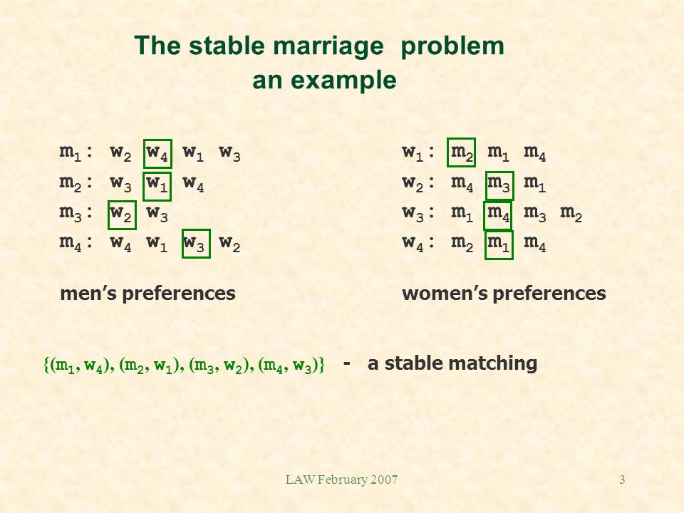 LAW February 20073 The stable marriage problem an example m 1 : w 2 w 4 w 1 w 3 w 1 : m 2 m 1 m 4 m 2 : w 3 w 1 w 4 w 2 : m 4 m 3 m 1 m 3 : w 2 w 3 w