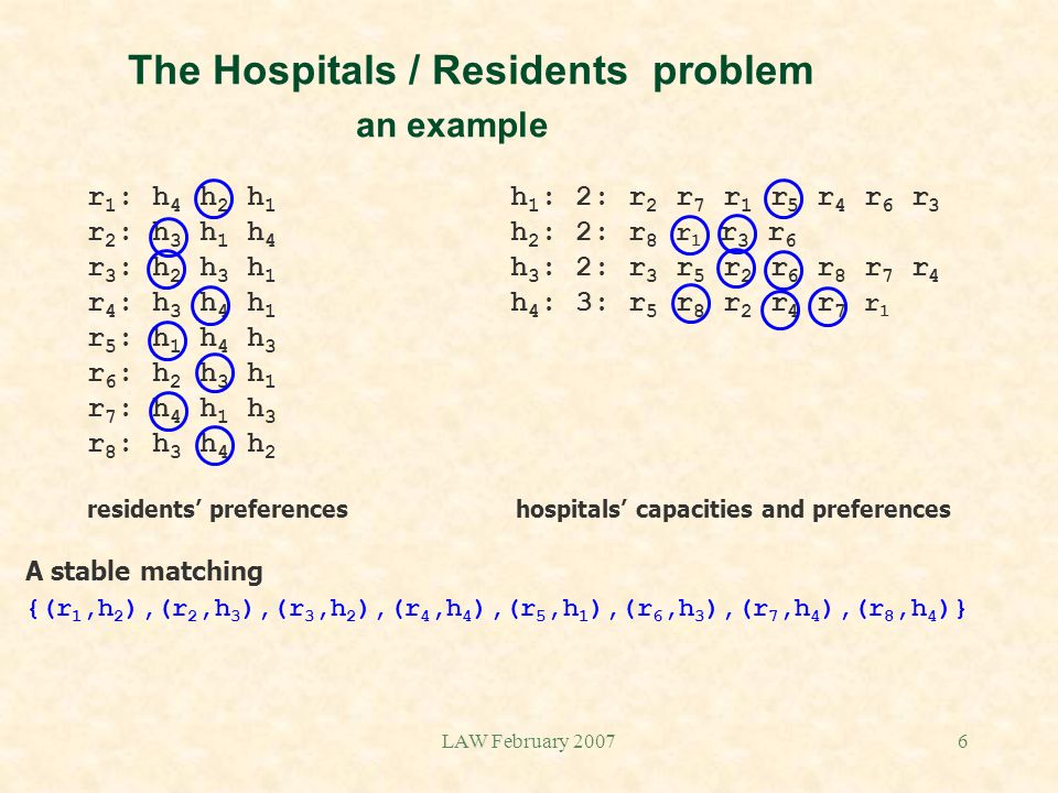 LAW February 20076 The Hospitals / Residents problem an example r 1 : h 4 h 2 h 1 h 1 : 2: r 2 r 7 r 1 r 5 r 4 r 6 r 3 r 2 : h 3 h 1 h 4 h 2 : 2: r 8