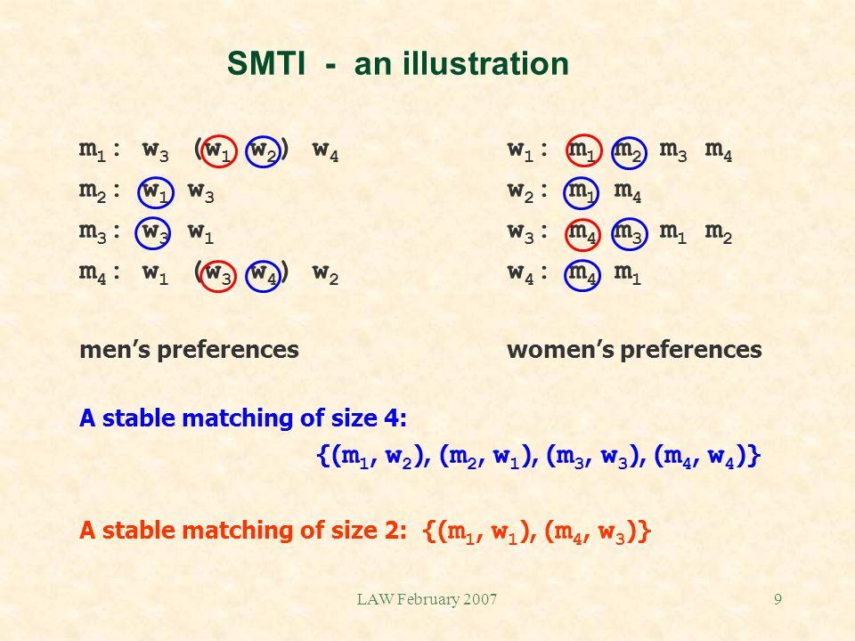 LAW February 20079 SMTI - an illustration m 1 : w 3 (w 1 w 2 ) w 4 w 1 : m 1 m 2 m 3 m 4 m 2 : w 1 w 3 w 2 : m 1 m 4 m 3 : w 3 w 1 w 3 : m 4 m 3 m 1 m 2 m 4 : w 1 (w 3 w 4 ) w 2 w 4 : m 4 m 1 mens preferenceswomens preferences A stable matching of size 4: {( m 1, w 2 ), ( m 2, w 1 ), ( m 3, w 3 ), ( m 4, w 4 )} A stable matching of size 2: {( m 1, w 1 ), ( m 4, w 3 )}