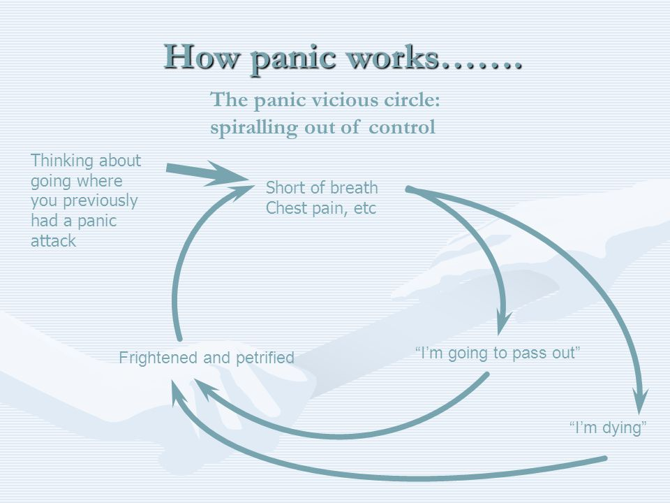 The panic vicious circle: spiralling out of control Short of breath Chest pain, etc Im going to pass out Frightened and petrified Thinking about going