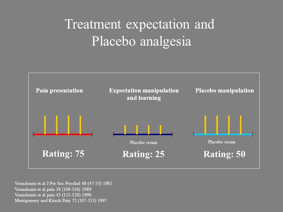 Pain presentation Treatment expectation and Placebo analgesia Expectation manipulation and learning Placebo manipulation Rating: 75 Rating: 25Rating: