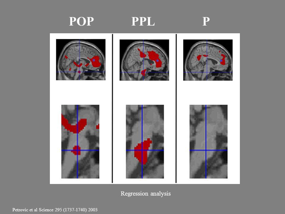 POPPPLP Regression analysis Petrovic et al Science 295 (1737-1740) 2003