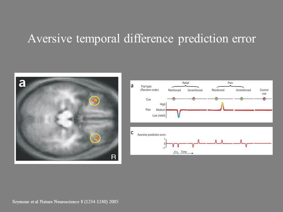 Aversive temporal difference prediction error Seymour et al Nature Neuroscience 8 (1234-1240) 2005