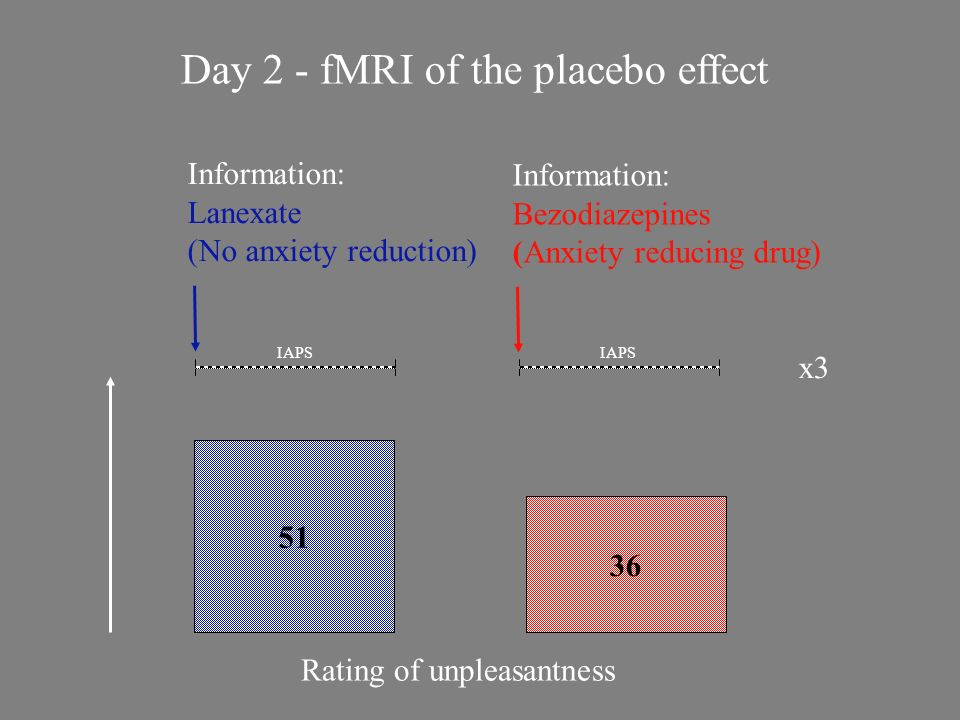 Day 2 - fMRI of the placebo effect IAPS x3 Rating of unpleasantness 36 Information: Bezodiazepines (Anxiety reducing drug) 51 Information: Lanexate (N