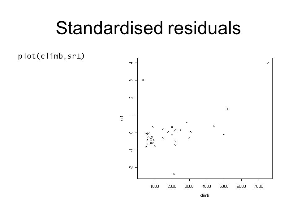 Standardised residuals plot(climb,sr1)