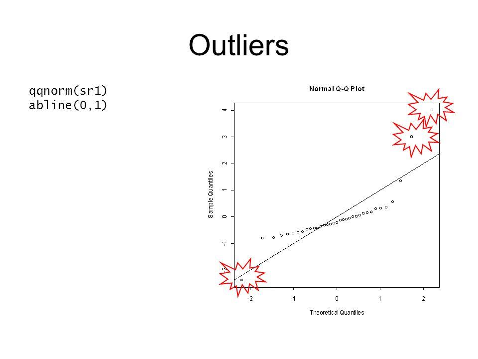 Outliers qqnorm(sr1) abline(0,1)