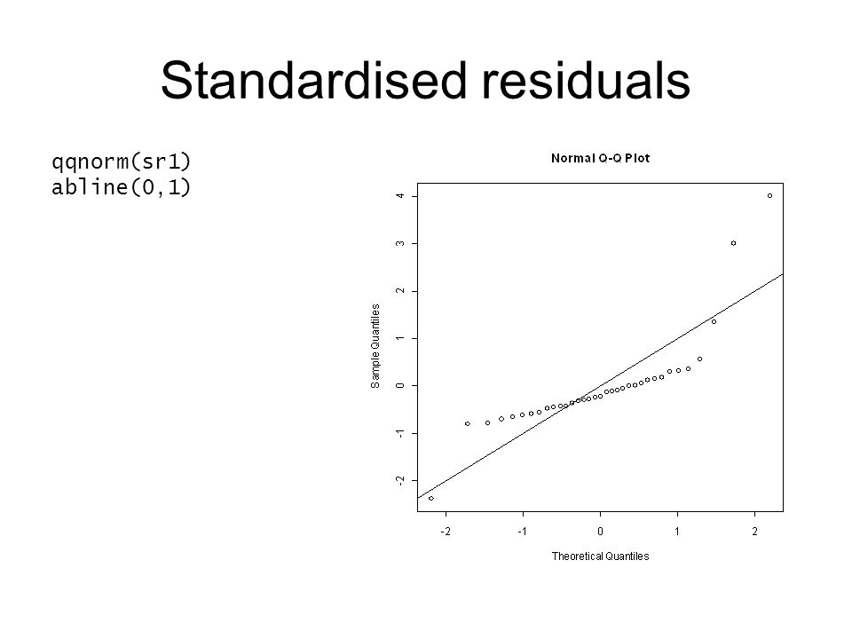 Standardised residuals qqnorm(sr1) abline(0,1)
