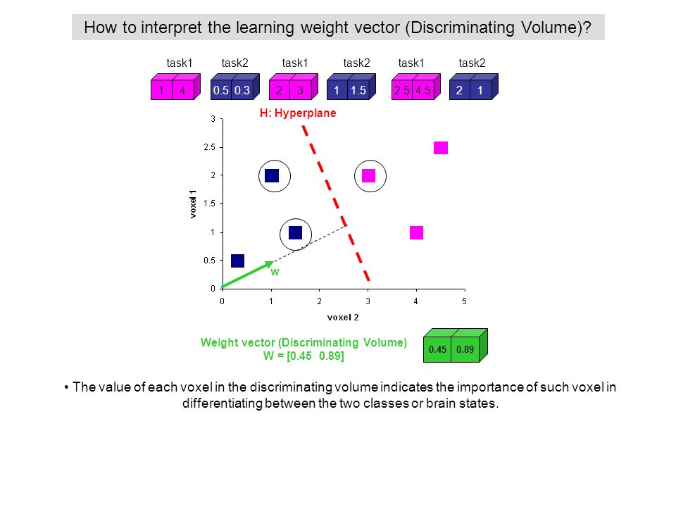 How to interpret the learning weight vector (Discriminating Volume)? Weight vector (Discriminating Volume) W = [0.45 0.89] 14232.54.50.50.311.521 task