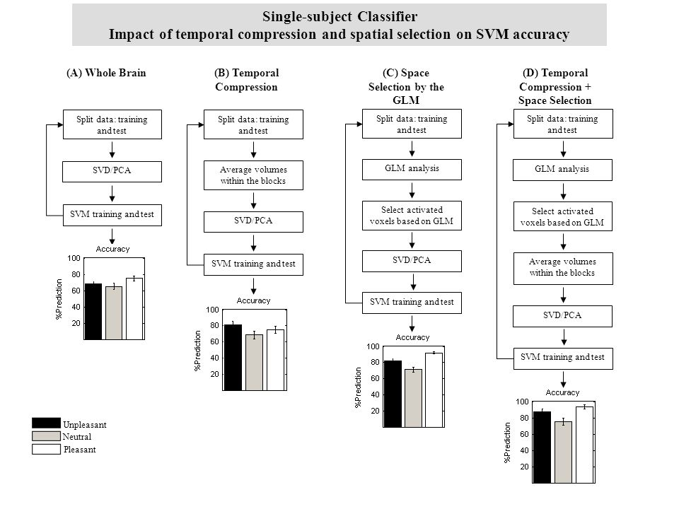 Single-subject Classifier Impact of temporal compression and spatial selection on SVM accuracy (B) Temporal Compression Split data: training and test