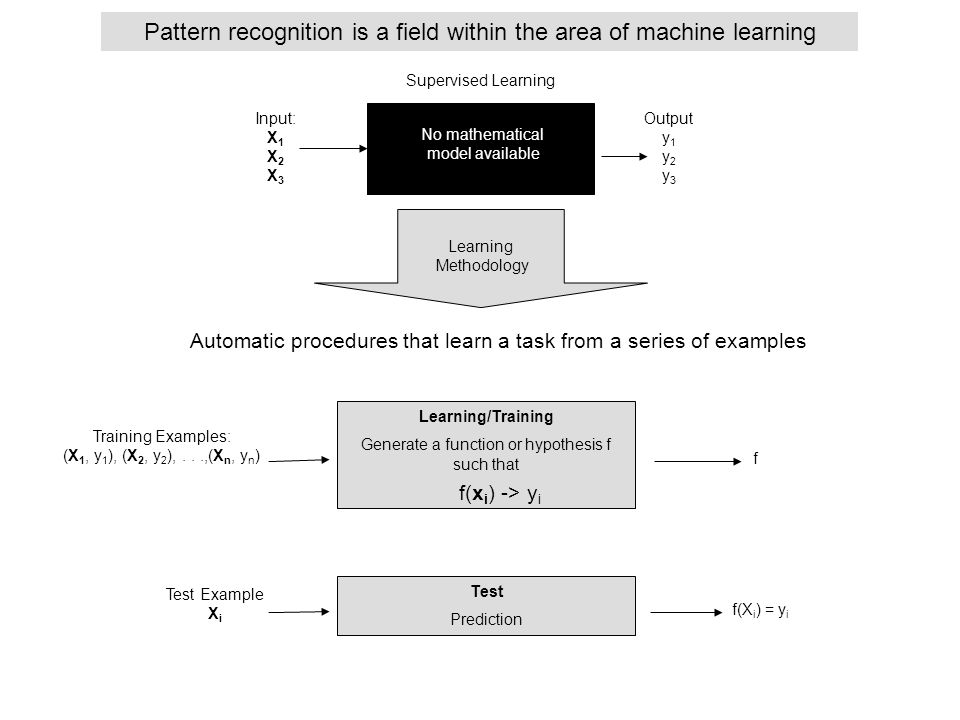 Pattern recognition is a field within the area of machine learning Input: X 1 X 2 X 3 Output y 1 y 2 y 3 Learning/Training Generate a function or hypo