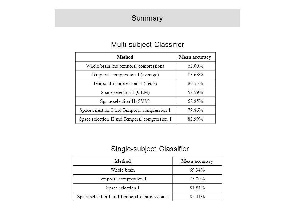 MethodMean accuracy Whole brain (no temporal compression)62.00% Temporal compression I (average)83.68% Temporal compression II (betas)80.55% Space sel