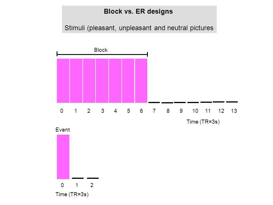 0 Time (TR=3s) 12 012345678910111213 Time (TR=3s) Block Block vs. ER designs Stimuli (pleasant, unpleasant and neutral pictures Event