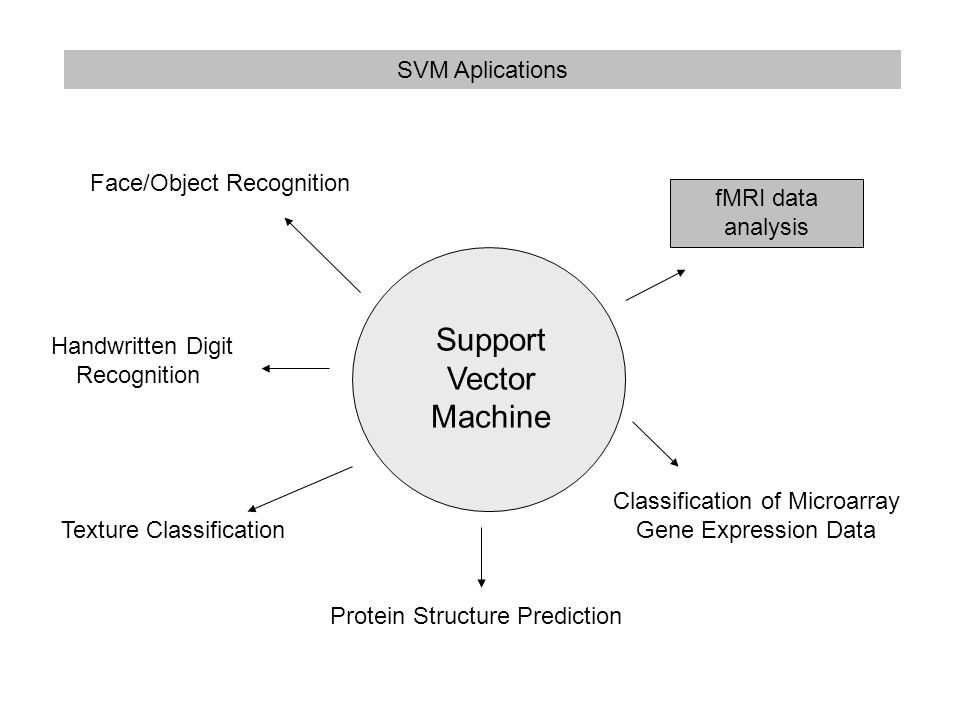 SVM Aplications Face/Object Recognition Texture Classification Classification of Microarray Gene Expression Data fMRI data analysis Protein Structure