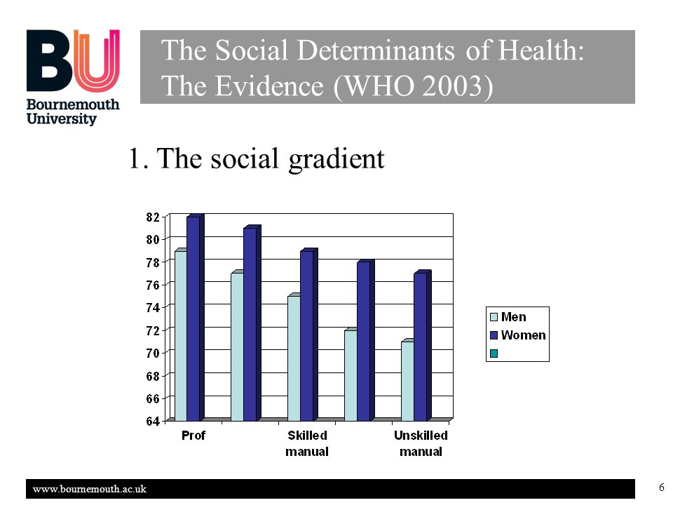 www.bournemouth.ac.uk 6 The Social Determinants of Health: The Evidence (WHO 2003) 1.