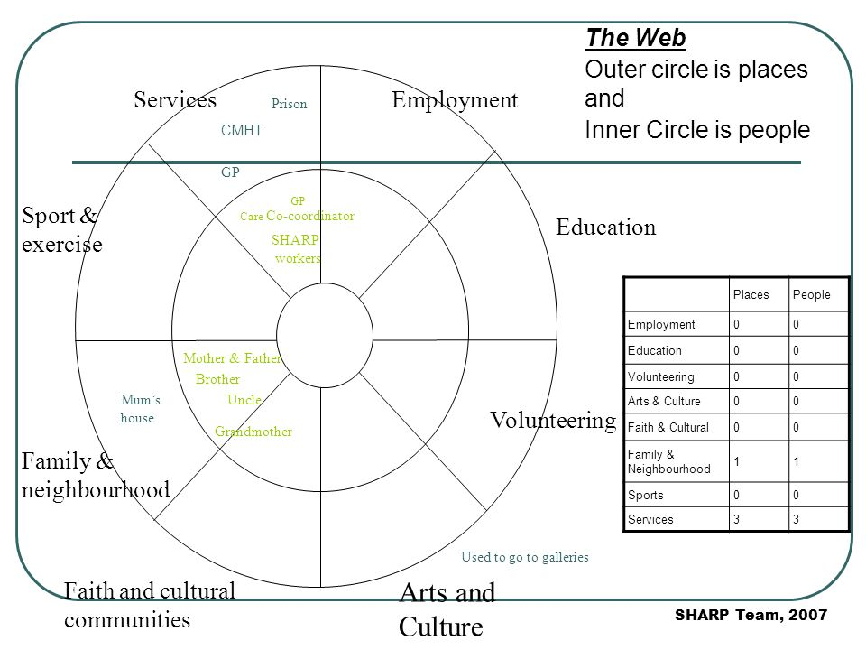 The Web Outer circle is places and Inner Circle is people Employment Education Volunteering Arts and Culture Faith and cultural communities Family & neighbourhood Sport & exercise Services PlacesPeople Employment00 Education00 Volunteering00 Arts & Culture00 Faith & Cultural00 Family & Neighbourhood 11 Sports00 Services33 CMHT GP Care Co-coordinator GP SHARP workers Prison Brother Grandmother Uncle Mother & Father Mums house Used to go to galleries SHARP Team, 2007