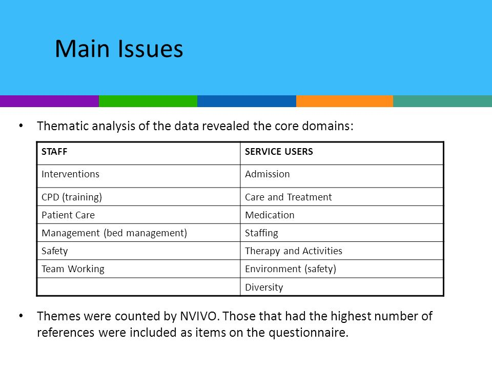 Main Issues Thematic analysis of the data revealed the core domains: Themes were counted by NVIVO. Those that had the highest number of references wer