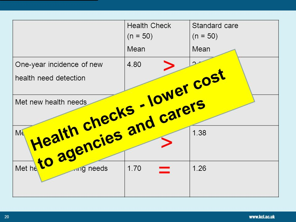 20 Health Check (n = 50) Mean Standard care (n = 50) Mean One-year incidence of new health need detection 4.802.26 Met new health needs3.562.26 Met he