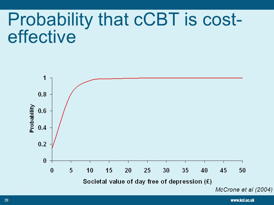 39 Probability that cCBT is cost- effective McCrone et al (2004)