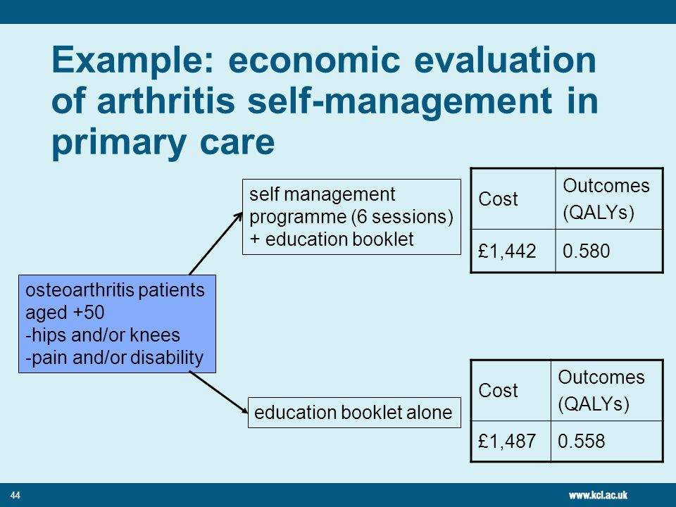 44 Example: economic evaluation of arthritis self-management in primary care Cost Outcomes (QALYs) £1,4420.580 osteoarthritis patients aged +50 -hips