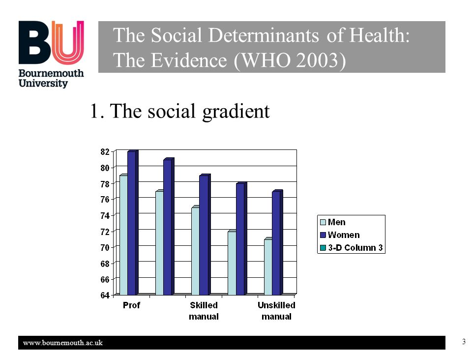 3 The Social Determinants of Health: The Evidence (WHO 2003) 1.