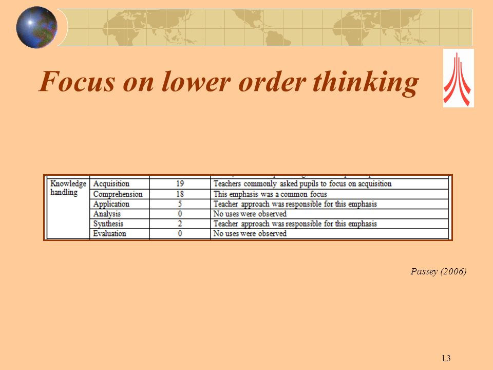 Focus on lower order thinking 13 Passey (2006)