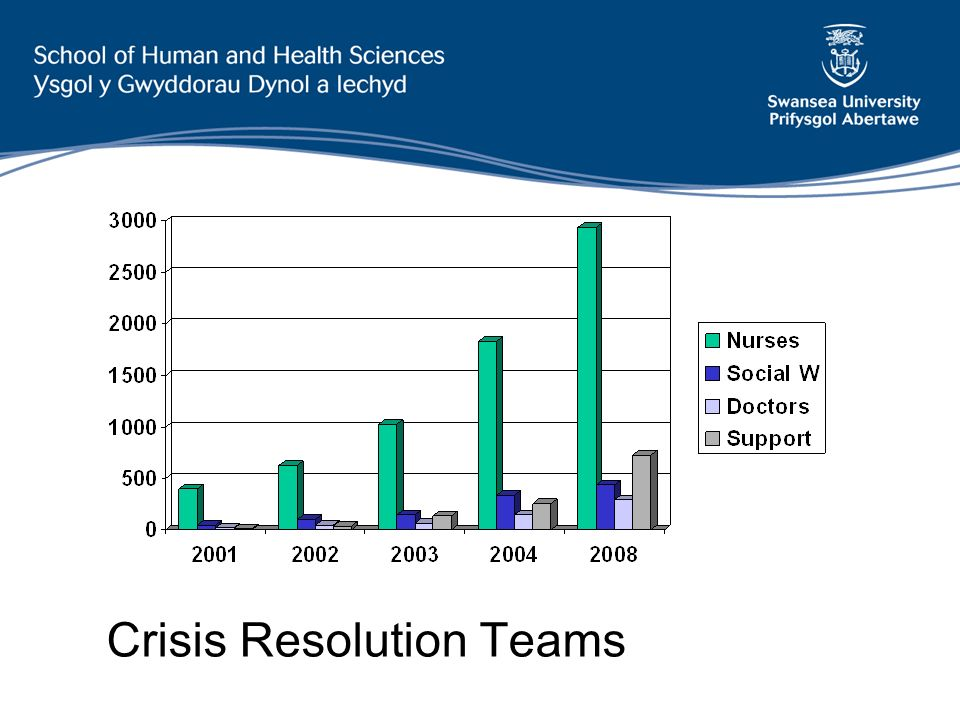 Crisis Resolution Teams