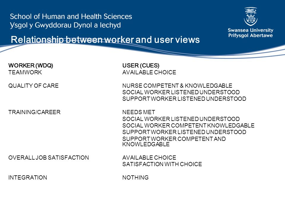 Relationship between worker and user views WORKER (WDQ)USER (CUES) TEAMWORKAVAILABLE CHOICE QUALITY OF CARENURSE COMPETENT & KNOWLEDGABLE SOCIAL WORKE