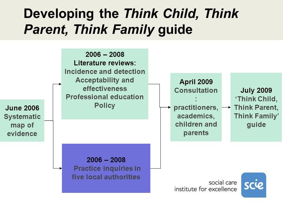 Developing the Think Child, Think Parent, Think Family guide June 2006 Systematic map of evidence 2006 – 2008 Practice inquiries in five local authori