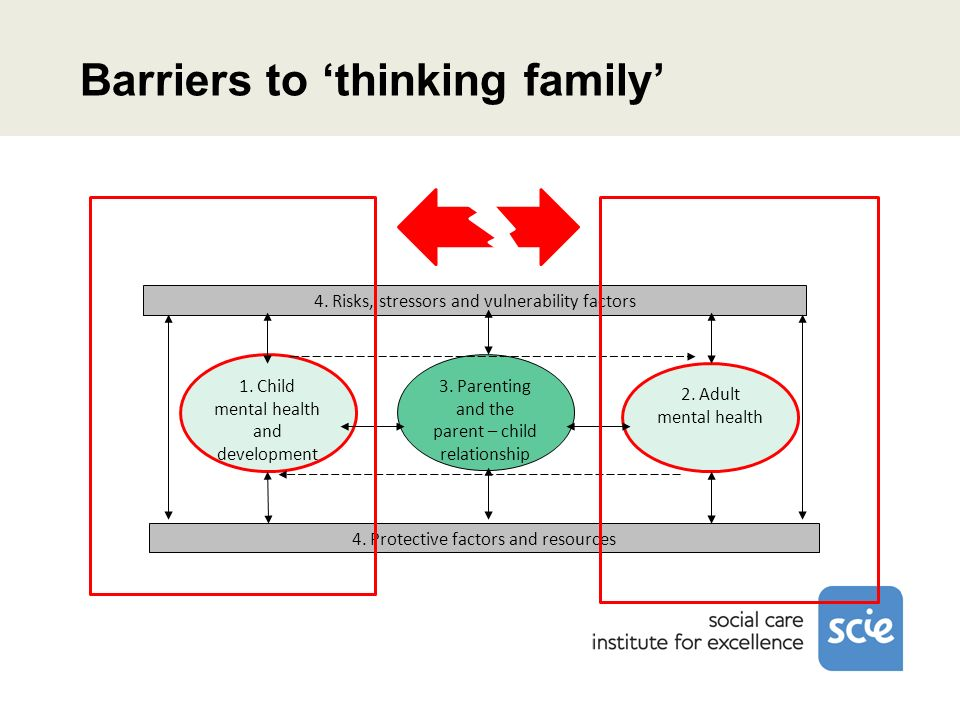 Barriers to thinking family 3. Parenting and the parent – child relationship 4. Risks, stressors and vulnerability factors 4. Protective factors and r
