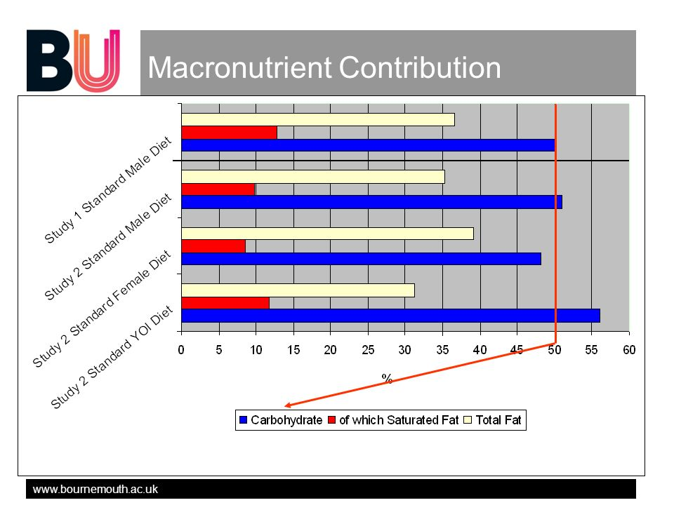 www.bournemouth.ac.uk Macronutrient Contribution