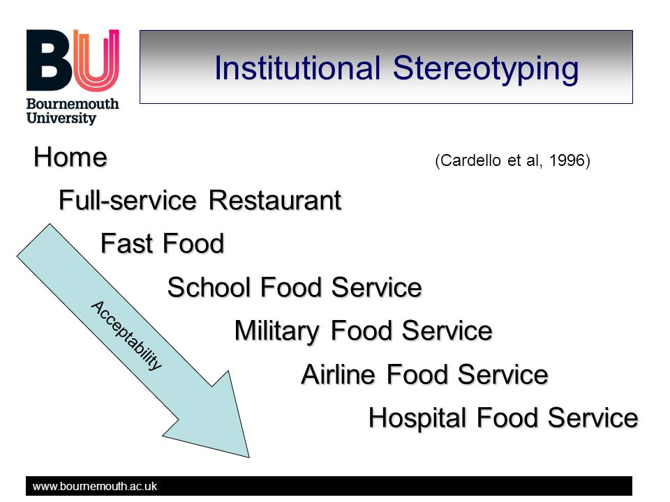 www.bournemouth.ac.uk Institutional Stereotyping Home Home (Cardello et al, 1996) Full-service Restaurant Fast Food School Food Service Military Food Service Airline Food Service Hospital Food Service Acceptability