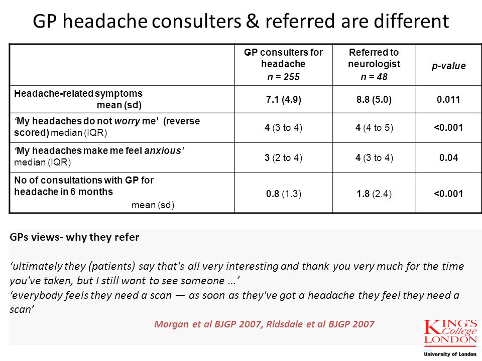 GP headache consulters & referred are different GP consulters for headache n = 255 Referred to neurologist n = 48 p-value Headache-related symptoms mean (sd) 7.1 (4.9)8.8 (5.0)0.011 My headaches do not worry me (reverse scored) median (IQR) 4 (3 to 4)4 (4 to 5)<0.001 My headaches make me feel anxious median (IQR) 3 (2 to 4)4 (3 to 4)0.04 No of consultations with GP for headache in 6 months mean (sd) 0.8 (1.3)1.8 (2.4)<0.001 GPs views- why they refer ultimately they (patients) say that s all very interesting and thank you very much for the time you ve taken, but I still want to see someone … everybody feels they need a scan as soon as they ve got a headache they feel they need a scan Morgan et al BJGP 2007, Ridsdale et al BJGP 2007