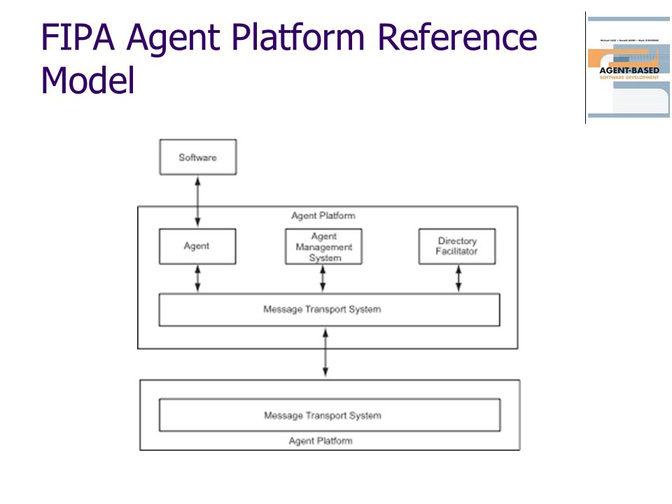FIPA Agent Platform Reference Model