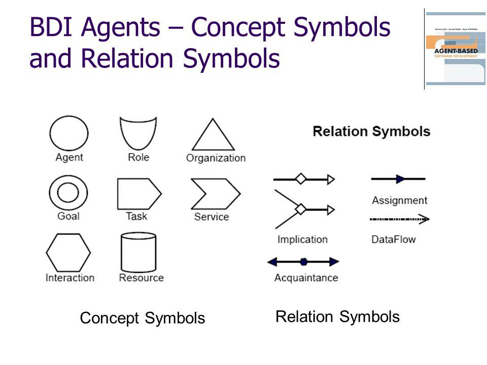 BDI Agents – Concept Symbols and Relation Symbols Concept Symbols Relation Symbols