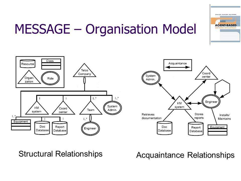 MESSAGE – Organisation Model Structural Relationships Acquaintance Relationships