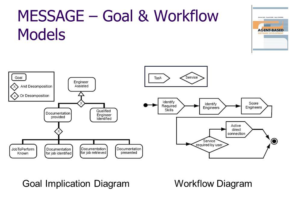 MESSAGE – Goal & Workflow Models Goal Implication DiagramWorkflow Diagram