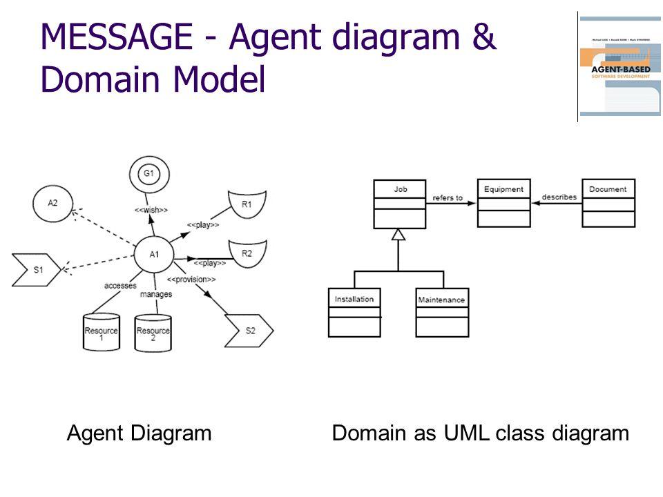 MESSAGE - Agent diagram & Domain Model Domain as UML class diagramAgent Diagram