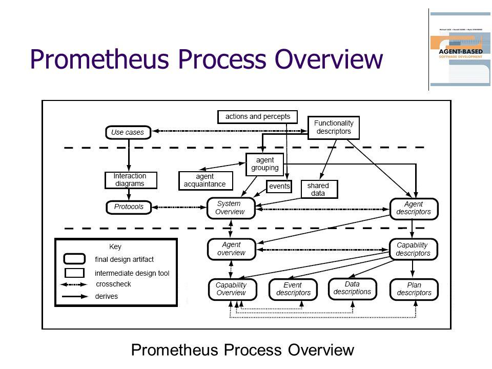Prometheus Process Overview
