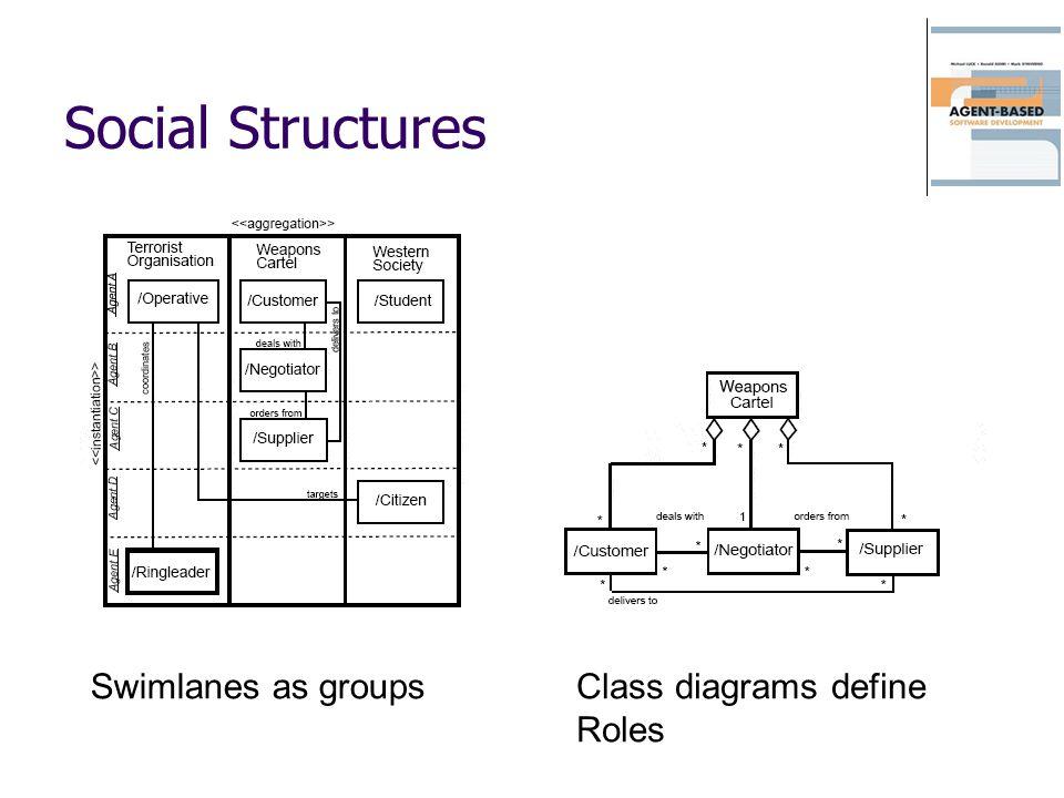 Social Structures Swimlanes as groupsClass diagrams define Roles